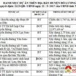 Danh mục dự án trên địa bàn huyện Đô Lương